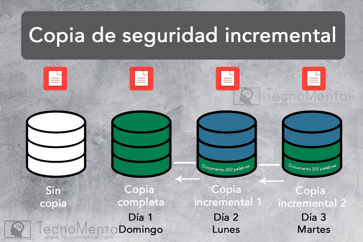 copia de seguridad incremental