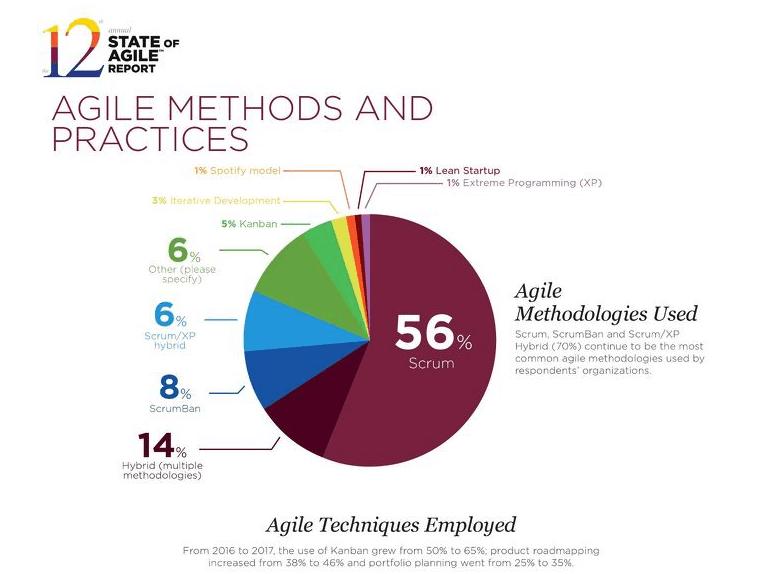 Metodologías ágiles tradicionales de desarrollo de software
